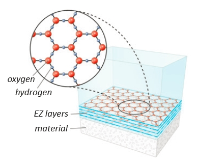 Hexagonales Wasser – Dr. Pollack USA